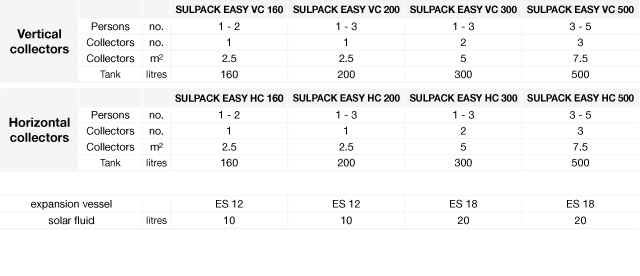 table-sulpack-easy